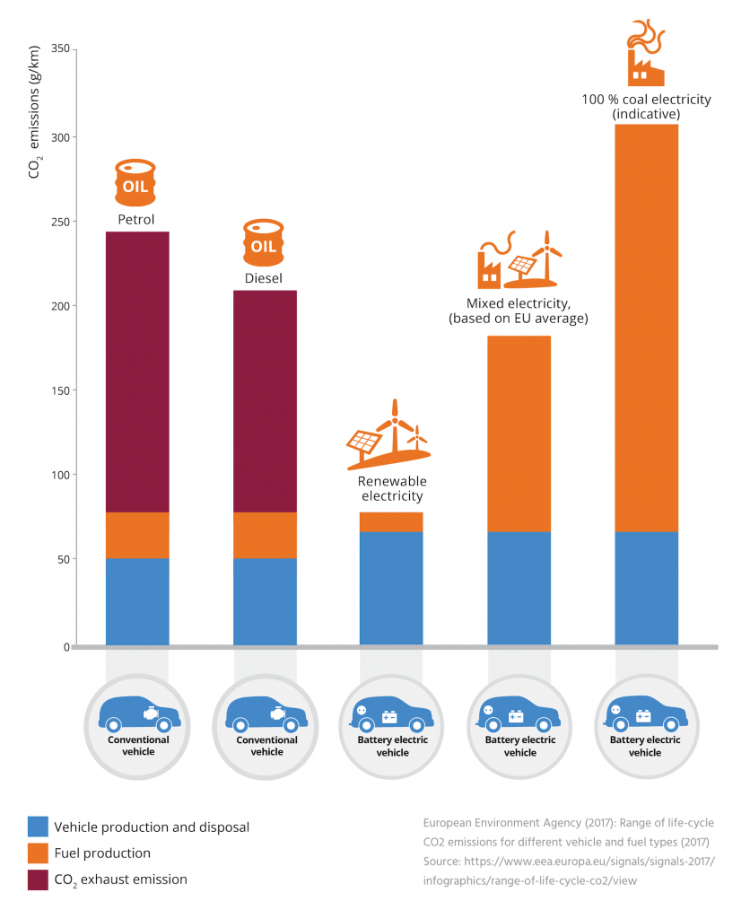 European Environment Agency (2017) - Range of life-cycle CO2 emissions for different vehicle and fuel types