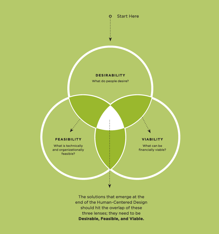 The Three Lenses of Human Centered Design by IDEO