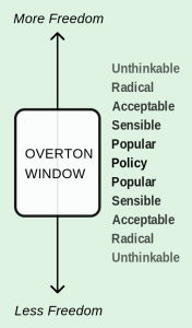 The Overton Window